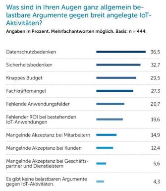 IDG_IoT_Hindernisse_digital-chief