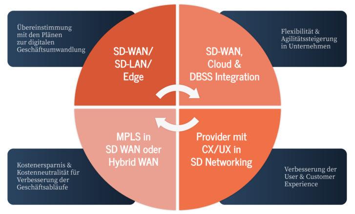 Veränderungen der Netzwerkanforderungen