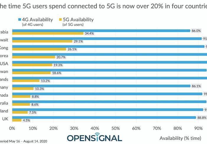 5G_verfügbarkeit_im_internationalen_vergleich_digital_chiefs