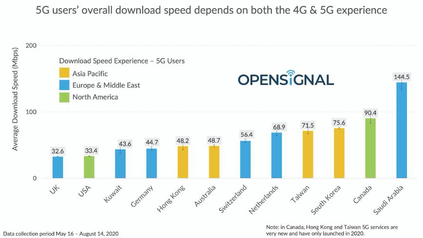 Downloadgeschwindigkeit_5G_digial_chiefs