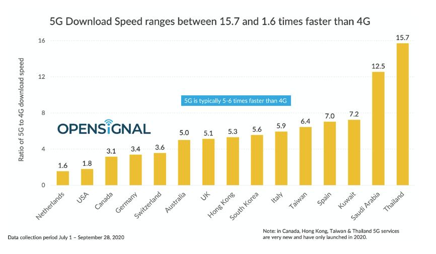 Downloadgeschwindigkeit_Vergleich_4G_digital_chiefs