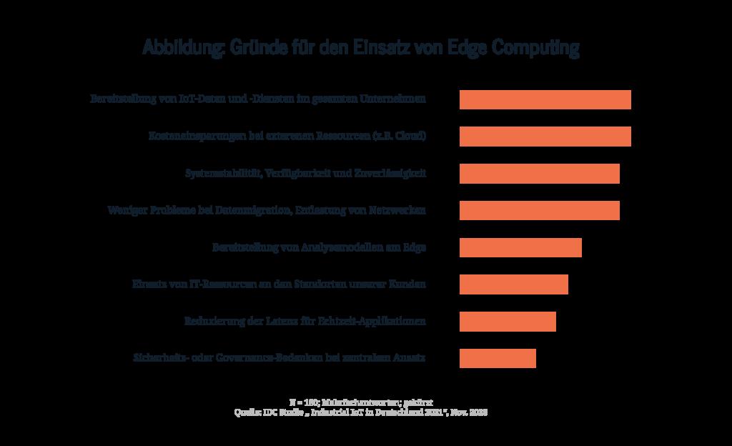 grafik_iiot_in_deutschland_2021_digital_chiefs
