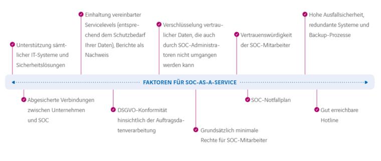 faktoren-soc-as-a-service-digital-chiefs