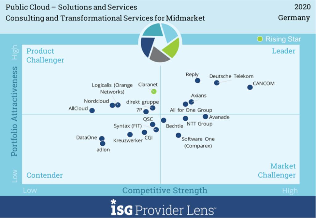 isg-provider-lense-public-cloud-sas-2020-digital-chief
