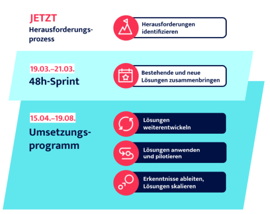 Digital Chiefs Event Digitaler Sprint UpdateDeutschland