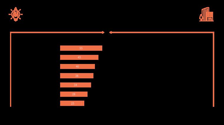 challenges-startup-konzern-kooperation-digital-chiefs