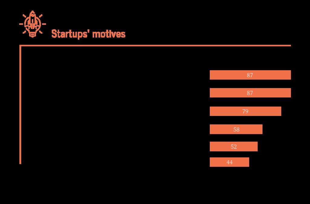 start-up-gründe-digital-chiefs
