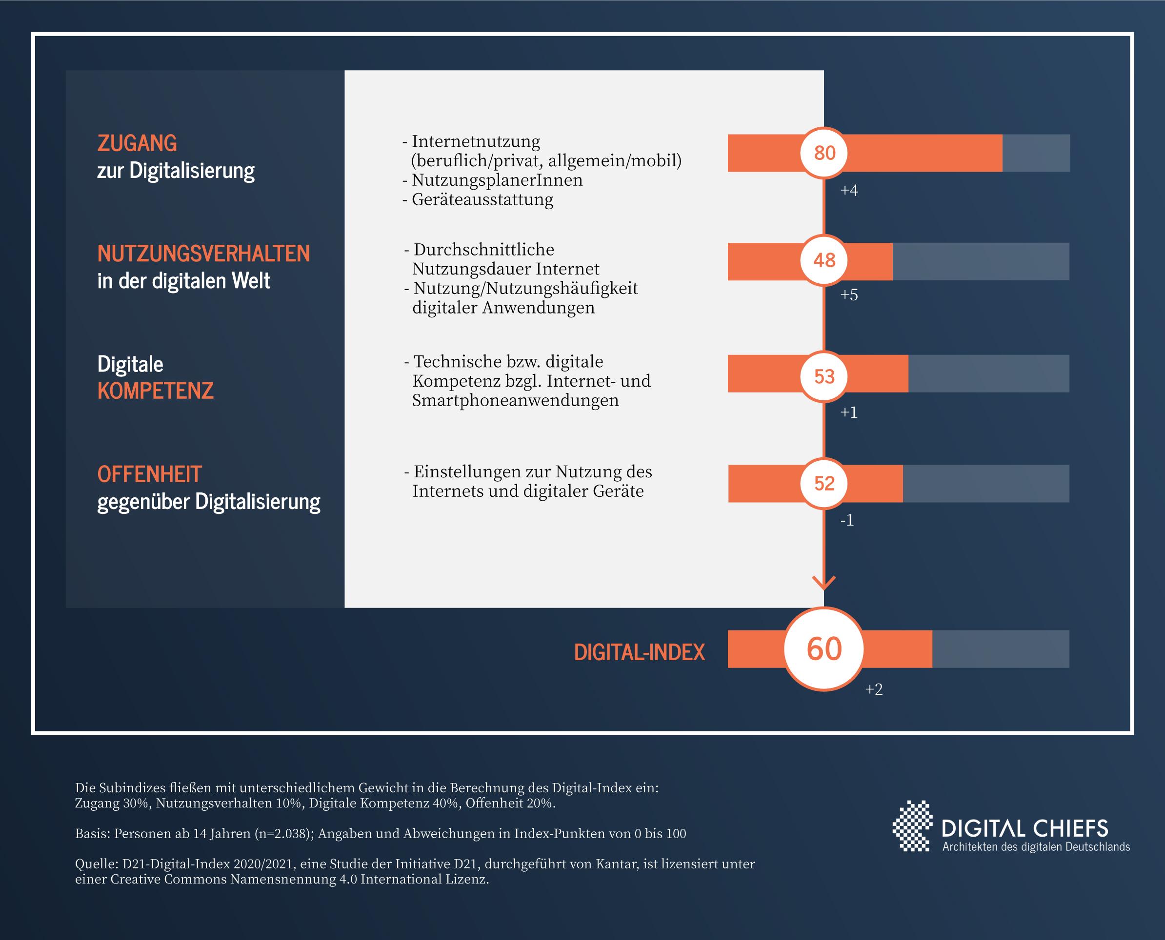 digital-index-umfrageergebnisse-digitalchiefs