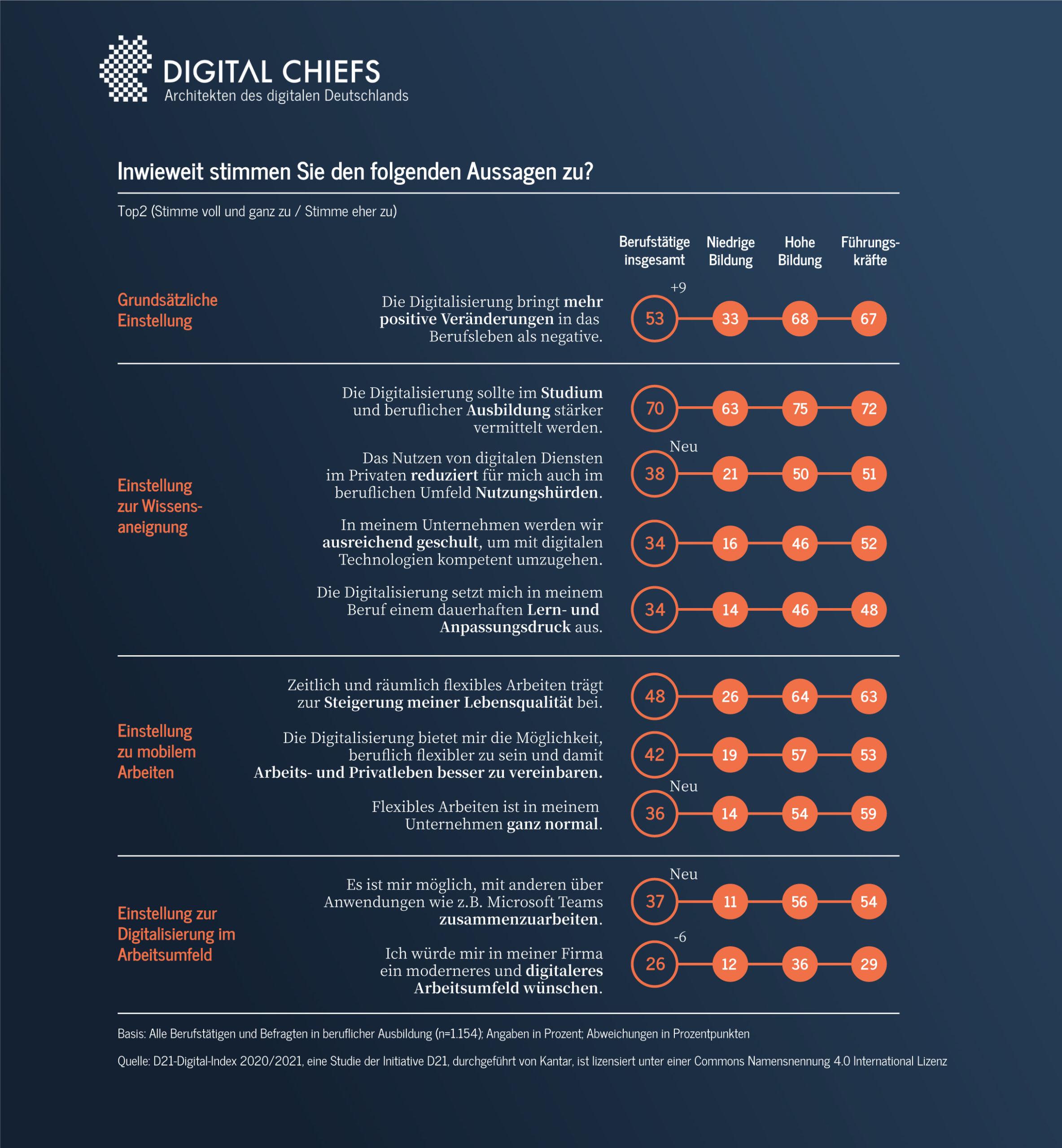 digital-index-zustimmung-aussagen-digital-chiefs
