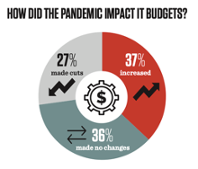 pandemic-impact-in-budgets-digital-chiefs